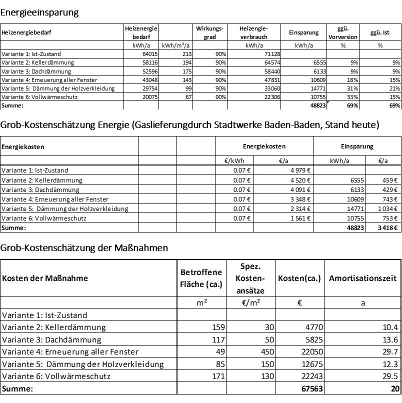 Haus_Baden-Baden_Maßnahmen_Empfehlungen