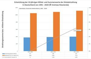 3 Jahrzehnte von Mittelwerten über 10 Jahre im ZIP-Archiv: Von 1991-2020